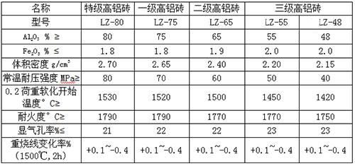 高铝砖理化指标.jpg