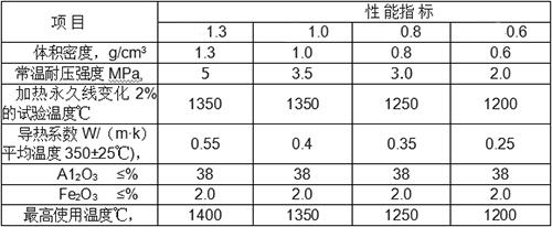 粘土保温砖理化指标.jpg