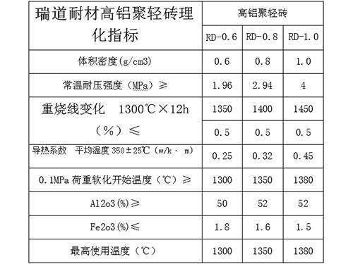 高铝聚氢隔热砖的理化指标