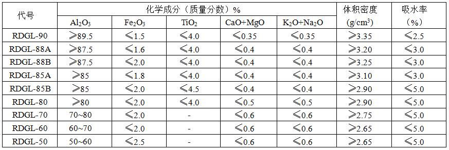 耐火骨料产品指标.png