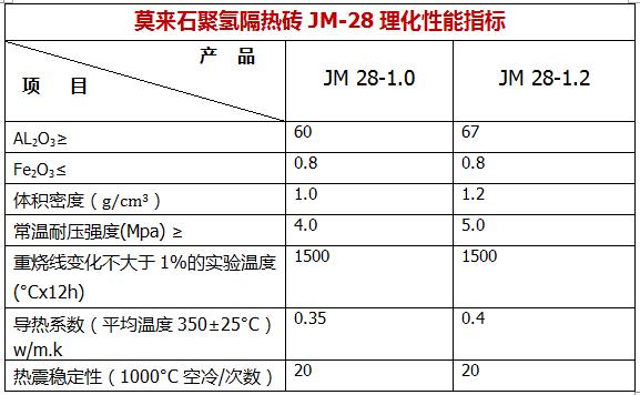 耐工品牌莫来石JM-28轻质砖