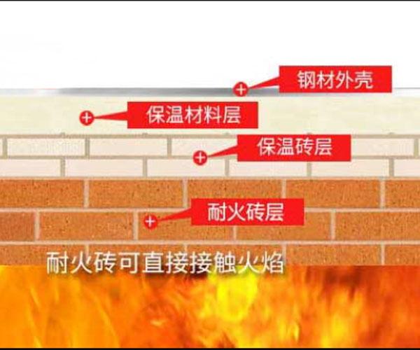 瑞道耐材生产莫来石轻质砖使用部位